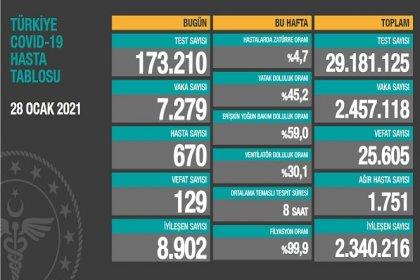 Covid_19, Türkiye'de 28 Ocak'ta 129 toplamda 25.605 can aldı