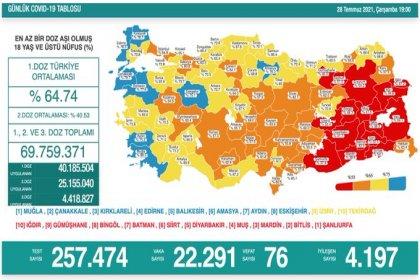 Covid_19, Türkiye'de 28 Temmuz'da 76 toplamda 51.124 can aldı