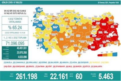 Covid_19, Türkiye'de 29 Temmuz'da 60 toplamda 51.184 can aldı
