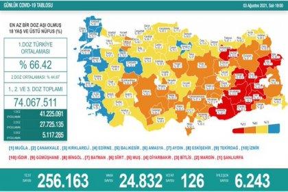 Covid_19, Türkiye'de 3 Ağustos'ta 126 toplamda 51.645 can aldı