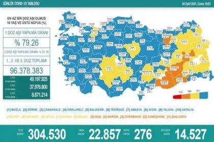 Covid_19, Türkiye'de 3 Eylül'de 276 toplamda 57.554 can aldı
