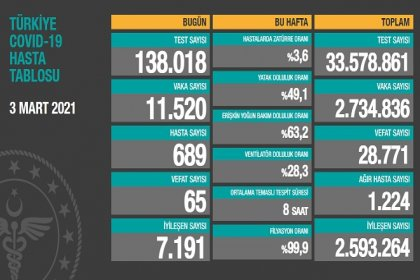 Covid_19, Türkiye'de 3 Mart'ta 65 toplamda 28.771 can aldı