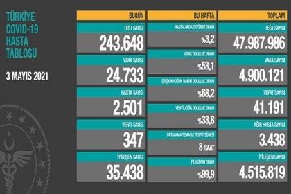 Covid_19, Türkiye'de 3 Mayıs'ta 347 toplamda 41.191 can aldı