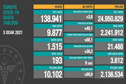 Covid_19 Türkiye'de 3 Ocak'ta 193 toplamda 21.488 can aldı