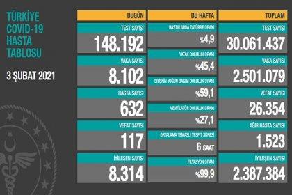 Covid_19, Türkiye'de 3 Şubat'ta 117 toplamda 26.354 can aldı