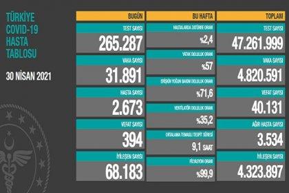 Covid_19, Türkiye'de 30 Nisan'da 394 toplamda 40.131 can aldı