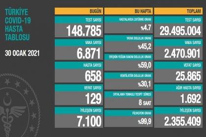 Covid_19, Türkiye'de 30 Ocak'ta 129 toplamda 25.865 can aldı