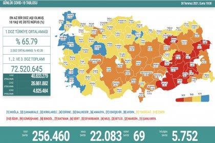 Covid_19, Türkiye'de 30 Temmuz'da 69 toplamda 51.253 can aldı