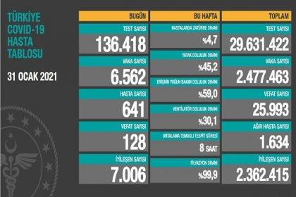 Covid_19, Türkiye'de 31 Ocak'ta 128 toplamda 25.993 can aldı