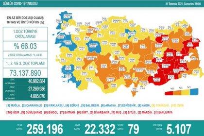 Covid_19, Türkiye'de 31 Temmuz'da 79 toplamda 51.332 can aldı