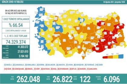 Covid_19, Türkiye'de 4 Ağustos'ta 122 toplamda 51.767 can aldı