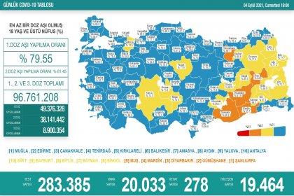 Covid_19, Türkiye'de 4 Eylül'de 278 toplamda 57.832 can aldı