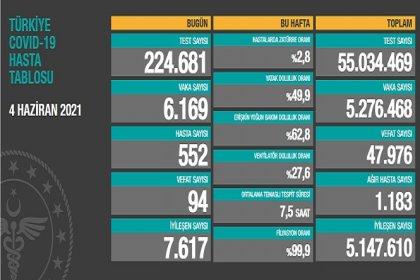 Covid_19, Türkiye'de 4 Haziran'da 94 toplamda 47.976 can aldı