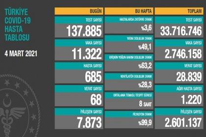 Covid_19, Türkiye'de 4 Mart'ta 68 toplamda 28.839 can aldı