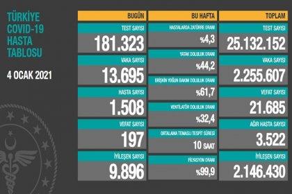 Covid_19 Türkiye'de 4 Ocak'ta 197 toplamda 21.685 can aldı