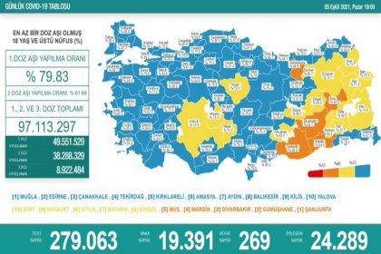 Covid_19, Türkiye'de 5 Eylül'de 269 toplamda 58.101 can aldı