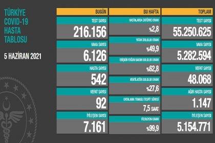 Covid_19, Türkiye'de 5 Haziran'da 92 toplamda 48.068 can aldı