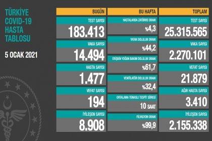 Covid_19, Türkiye'de 5 Ocak'ta 194 toplamda 21.879 can aldı