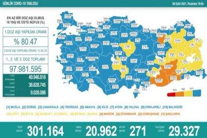 Covid_19, Türkiye'de 6 Eylül'de 271 toplamda 58.372 can aldı