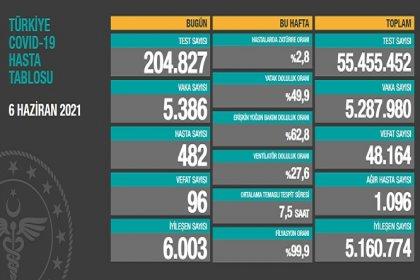 Covid_19, Türkiye'de 6 Haziran'da 96 toplamda 48.164 can aldı