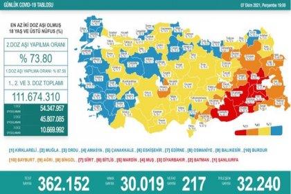 Covid-19, Türkiye'de 7 Ekim'de 217 toplamda 65.525 can aldı