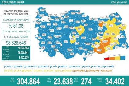 Covid_19, Türkiye'de 7 Eylül'de 274 toplamda 58.646 can aldı