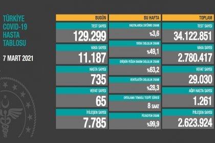 Covid_19, Türkiye'de 7 Mart'ta 65 toplamda 29.030 can aldı