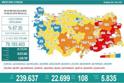 Covid_19, Türkiye'de 8 Ağustos'ta 108 toplamda 52.196 can aldı