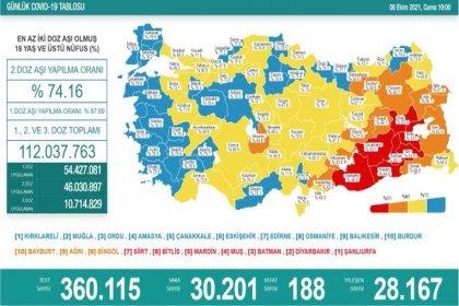 Covid-19, Türkiye'de 8 Ekim'de 188 toplamda 65.713 can aldı