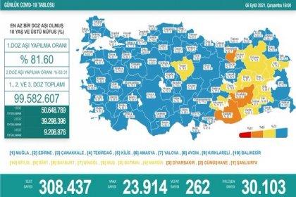 Covid_19, Türkiye'de 8 Eylül'de 262 toplamda 58.908 can aldı
