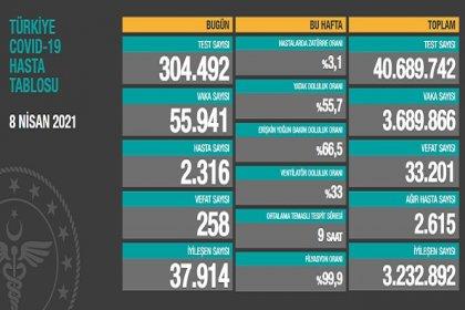 Covid_19, Türkiye'de 8 Nisan'da 258 toplamda 33.201 can aldı