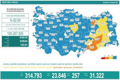 Covid_19, Türkiye'de 9 Eylül'de 257 toplamda 59.165 can aldı