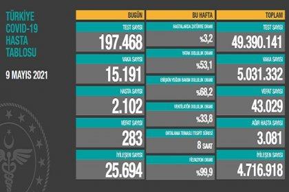 Covid_19, Türkiye'de 9 Mayıs'ta 283 toplamda 43.029 can aldı