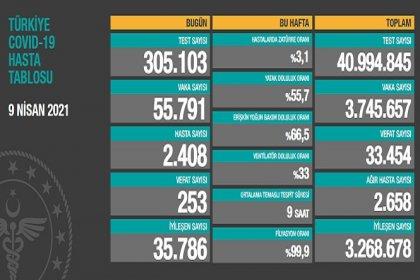 Covid_19, Türkiye'de 9 Nisan'da 253 toplamda 33.454 can aldı