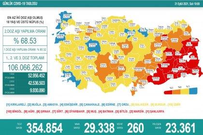 Covid19, Türkiye'de 21 Eylül'de 260 toplamda 62.060 can aldı