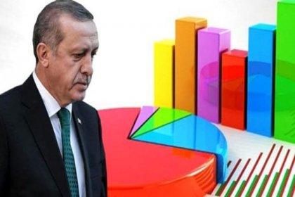 Son anket: AKP'nin oy oranı yüzde 30'un altında